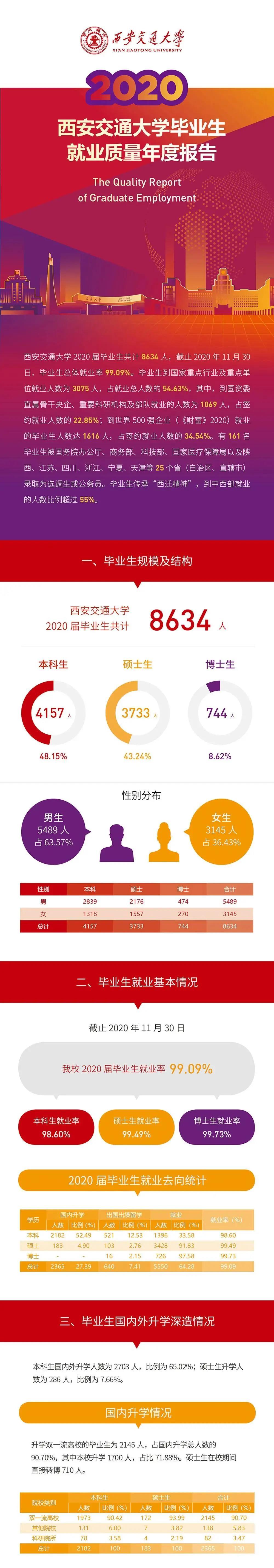 《西安交通大学2020年毕业生就业质量报告》发布