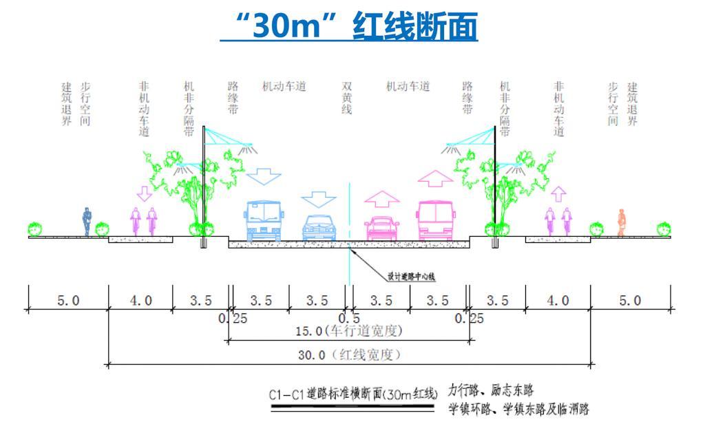 其中,计划共新建18条道路,设计主干路宽30米,次干路宽20米,支路宽10米
