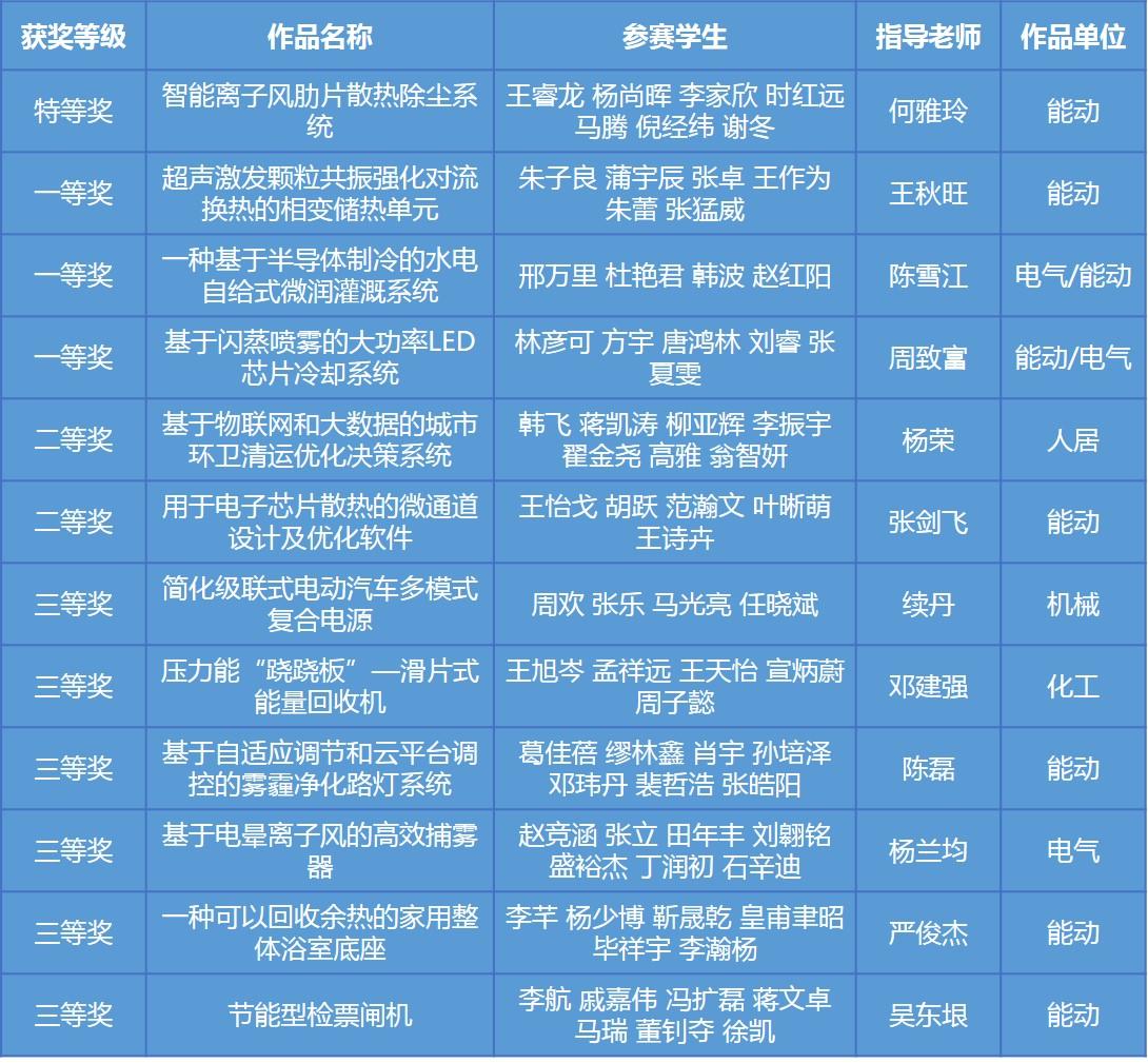 全国大学生节能减排竞赛西安交大再获佳绩邢帅教育电脑版下载