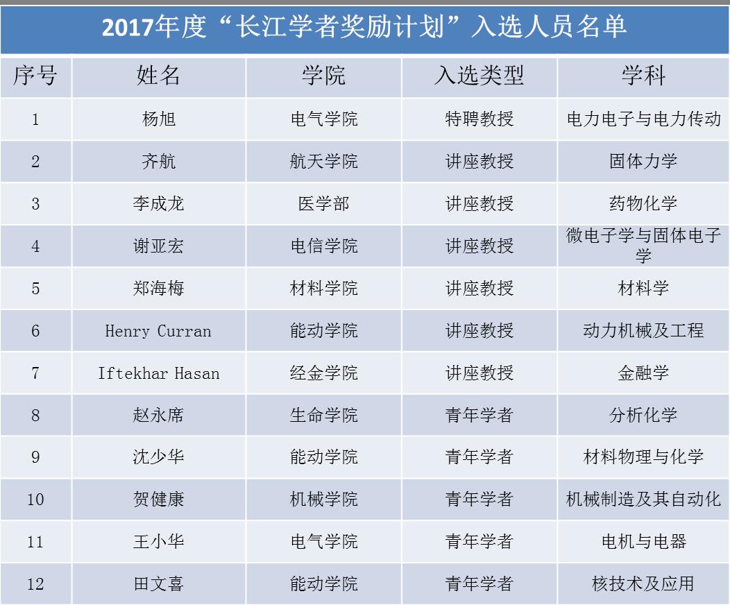 """西安交大12人入选教育部2017年度""""长江学者奖励计划"""""""