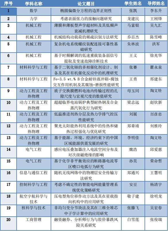西安交大2019年度陕西省优秀博士