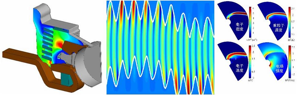 (1)开关电弧等离子体 (2)双频激励冷离子体 (3)等离子体气体转化