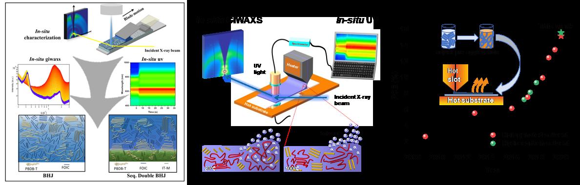 西安交大科研人员在大面积印刷有机太阳能电池研究领域取得重要进展