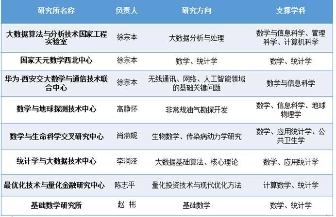【创新港研究院内涵建设】西安数学与数学技术研究院:聚力内涵建设 引领学科发展北京新世界教育地址