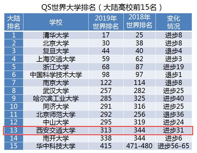 西安交大在多项世界大学排名中位